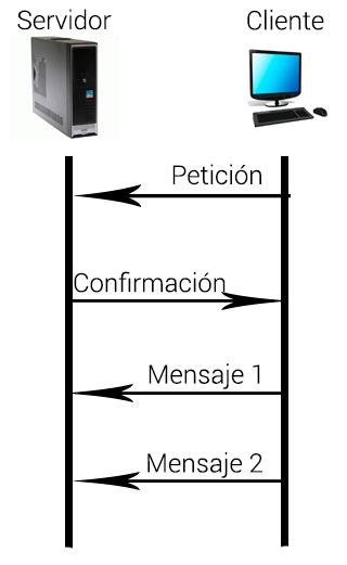 Mensajes entre cliente y servidor