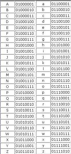 Alfabeto en Binario